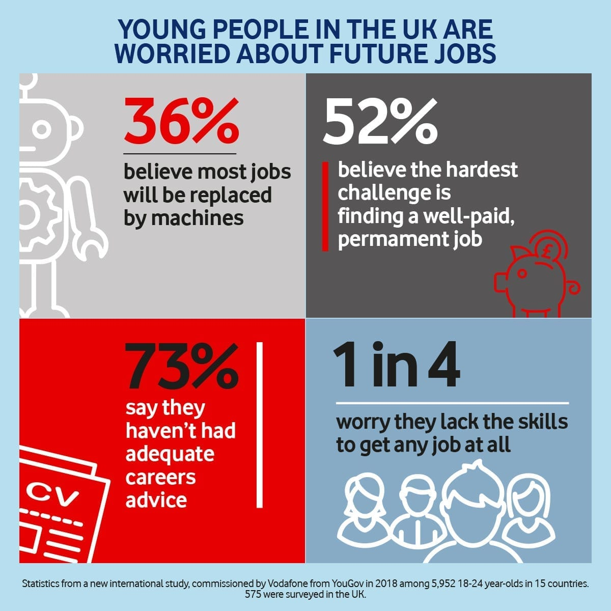 Young people are right to be concerned about a digital future in the workplace
